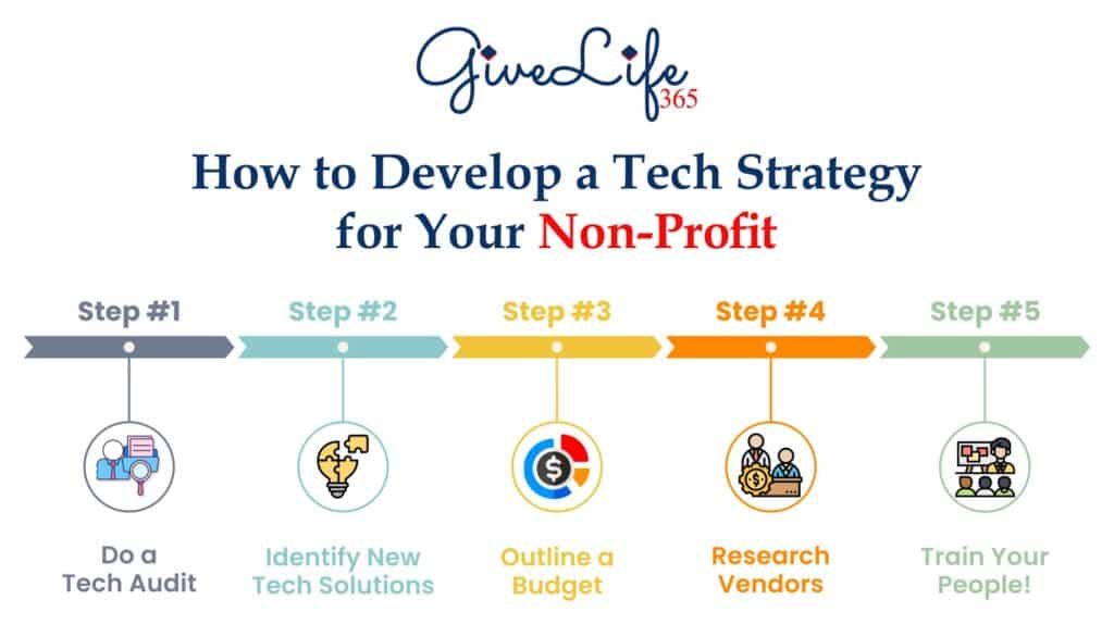 GiveLife 365 - 5 steps towards developing a tech strategy for your Non-Profit.